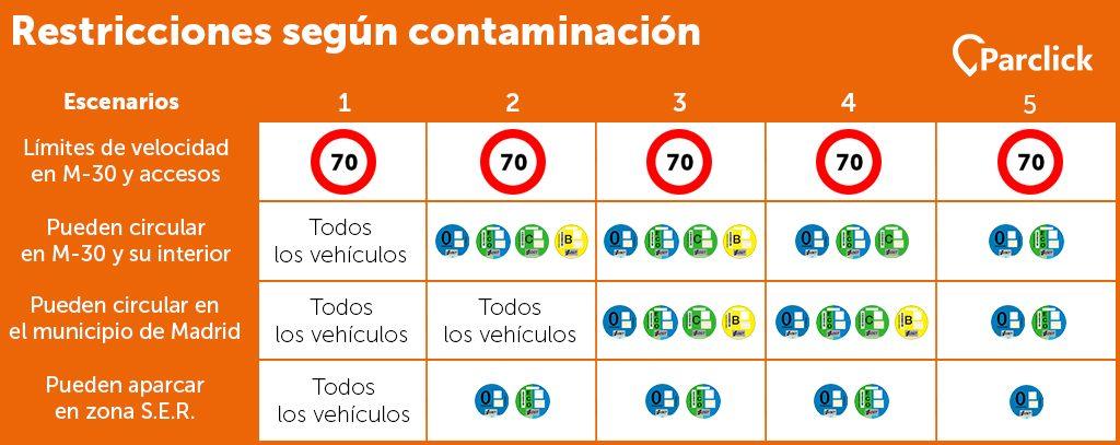 escenarios-contaminacion-madrid